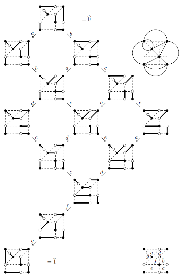 The clock lattice as the (directed) graph of perfect matchings